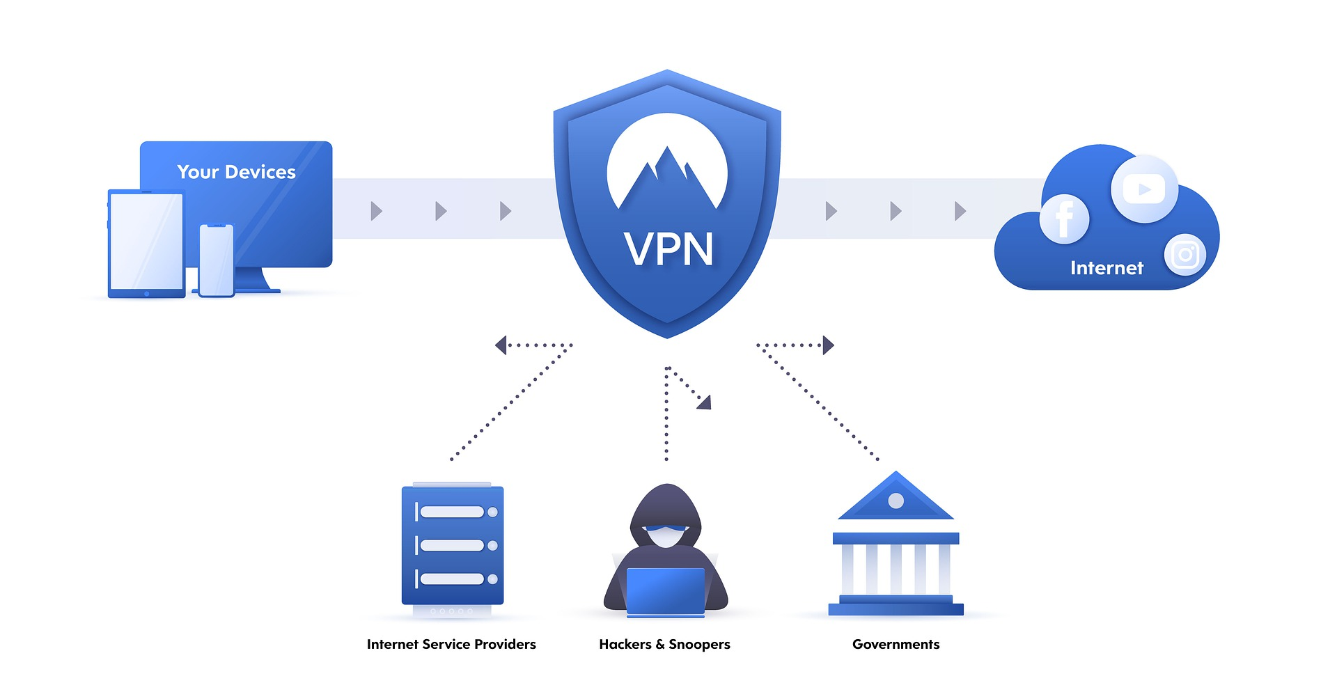 Wat is een VPN en hoe gebruik je het?